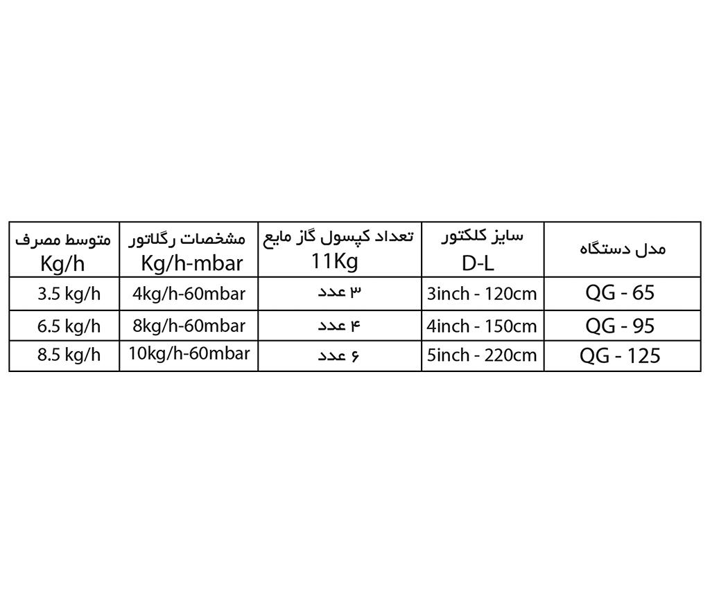 جدول مشخصات کلکتور گازمایع